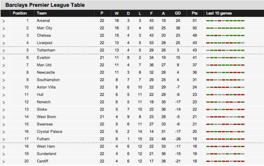 Premiership league table